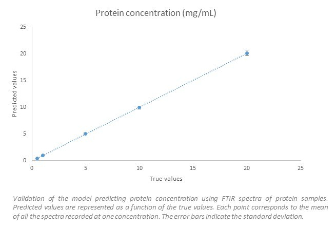 fig2 prot conc
